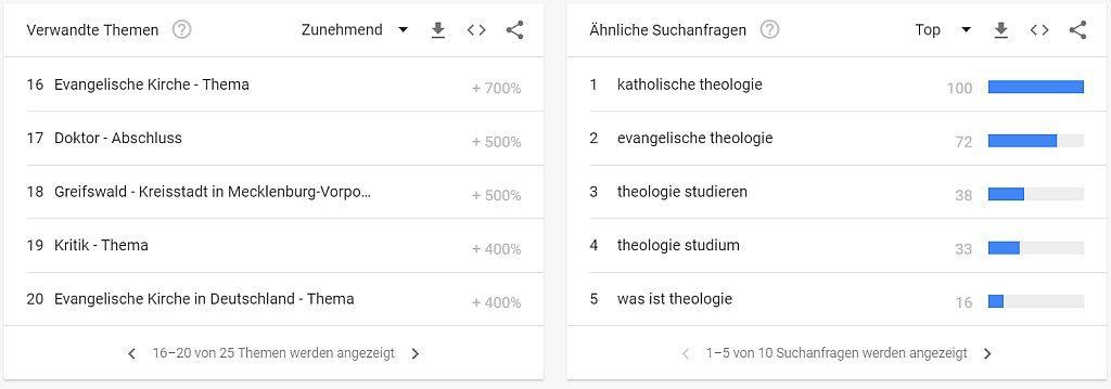 Keyword Theologie
